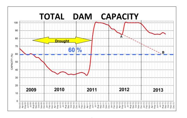 dam capacity