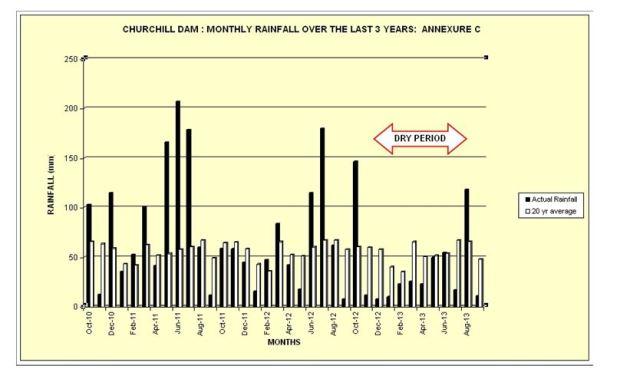 dam stats graphic
